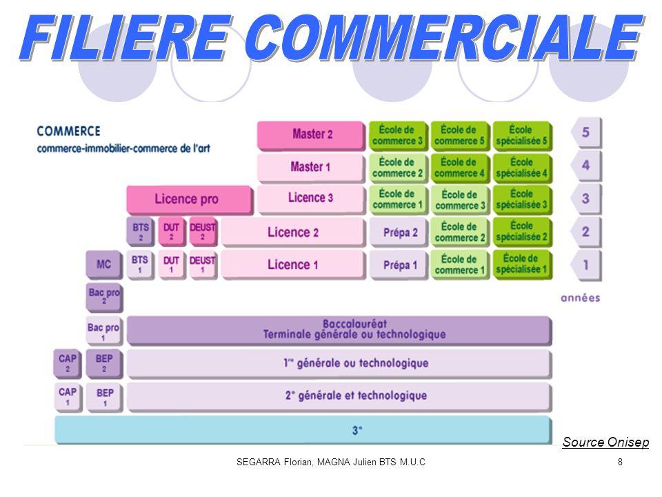 SEGARRA Florian, MAGNA Julien BTS M.U.C19 En définitive, nous pensons que le BTS management des unités commerciales offres des débouchés multiples.