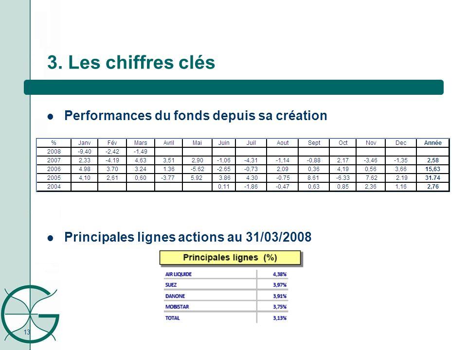 13 3. Les chiffres clés Performances du fonds depuis sa création Principales lignes actions au 31/03/2008