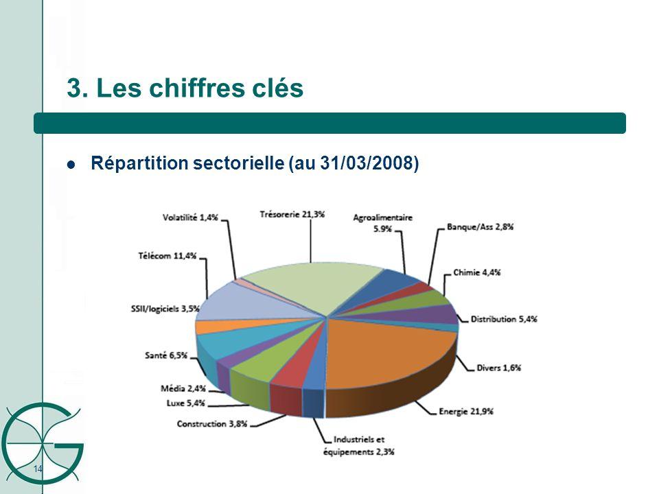 14 3. Les chiffres clés Répartition sectorielle (au 31/03/2008)