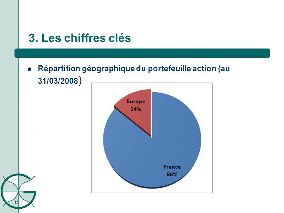 Répartition géographique du portefeuille action (au 31/03/2008 ) 15 3. Les chiffres clés