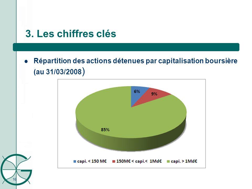 Répartition des actions détenues par capitalisation boursière (au 31/03/2008 ) 16 3. Les chiffres clés