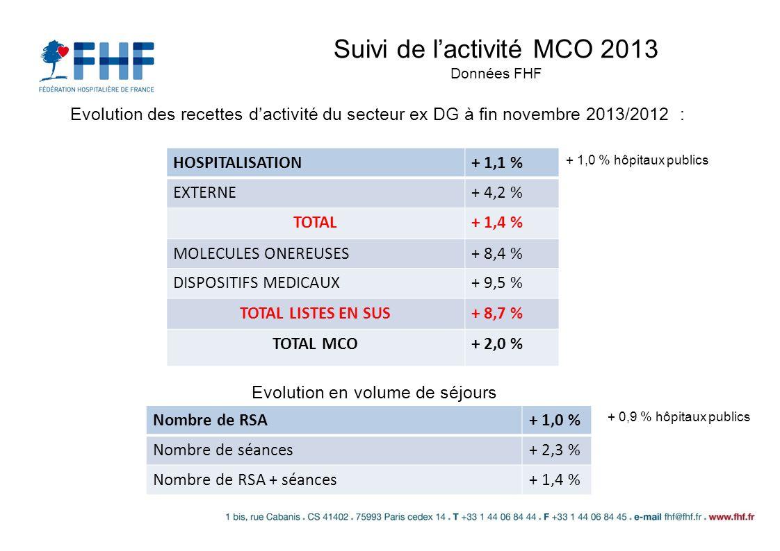 Suivi de lactivité MCO 2013 Données FHF Evolution des recettes dactivité du secteur ex DG à fin novembre 2013/2012 : HOSPITALISATION+ 1,1 % EXTERNE+ 4