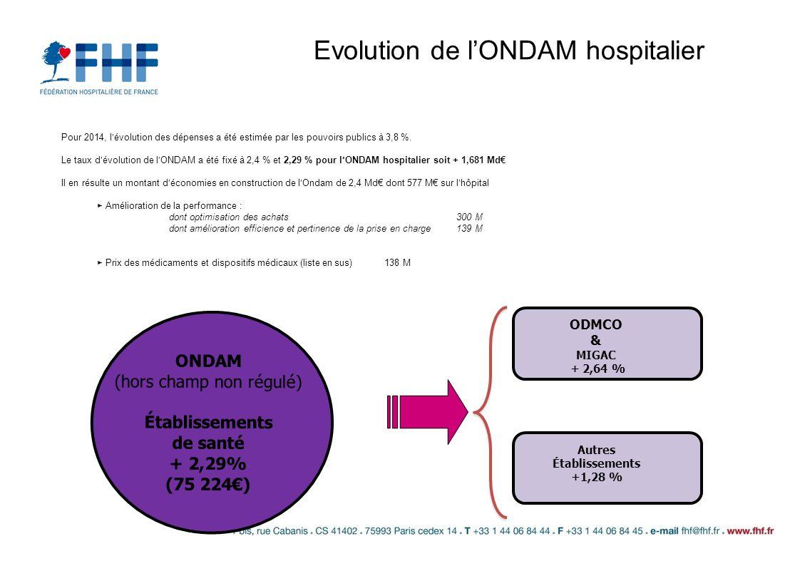 Evolution de lONDAM hospitalier ONDAM (hors champ non régulé) Établissements de santé + 2,29% (75 224) Autres Établissements +1,28 % ODMCO & MIGAC + 2