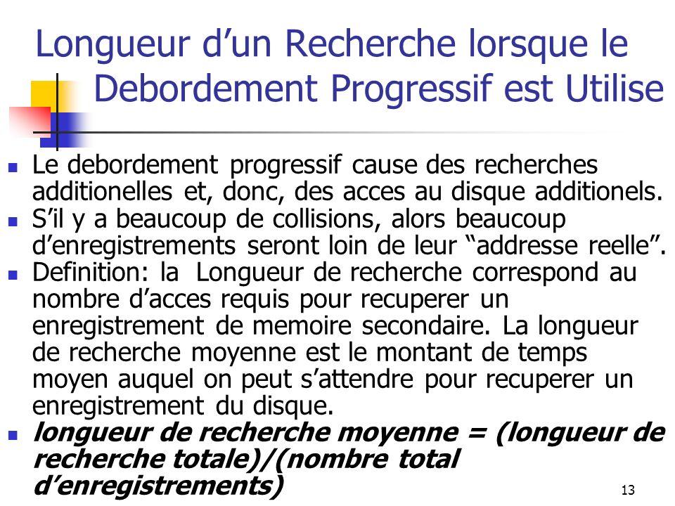 13 Longueur dun Recherche lorsque le Debordement Progressif est Utilise Le debordement progressif cause des recherches additionelles et, donc, des acces au disque additionels.