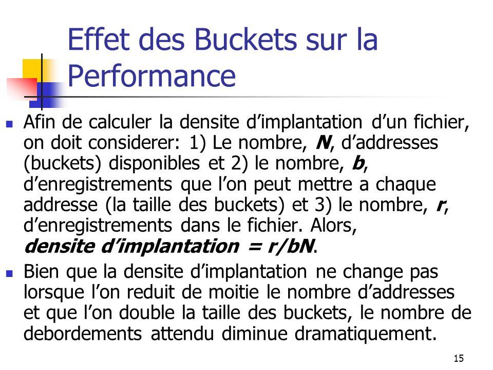 15 Effet des Buckets sur la Performance Afin de calculer la densite dimplantation dun fichier, on doit considerer: 1) Le nombre, N, daddresses (bucket