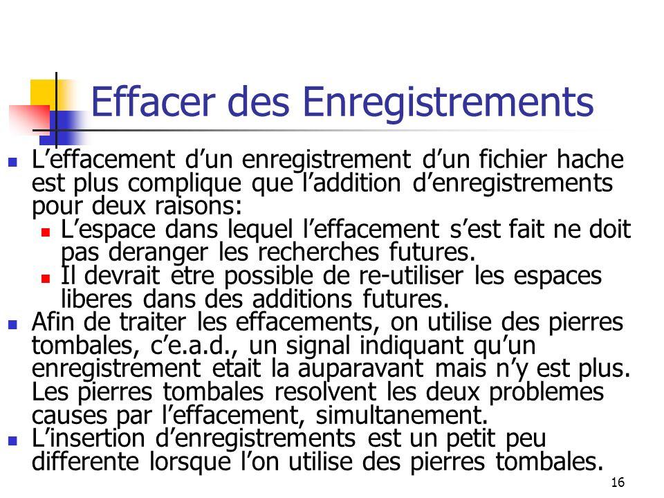 16 Effacer des Enregistrements Leffacement dun enregistrement dun fichier hache est plus complique que laddition denregistrements pour deux raisons: Lespace dans lequel leffacement sest fait ne doit pas deranger les recherches futures.