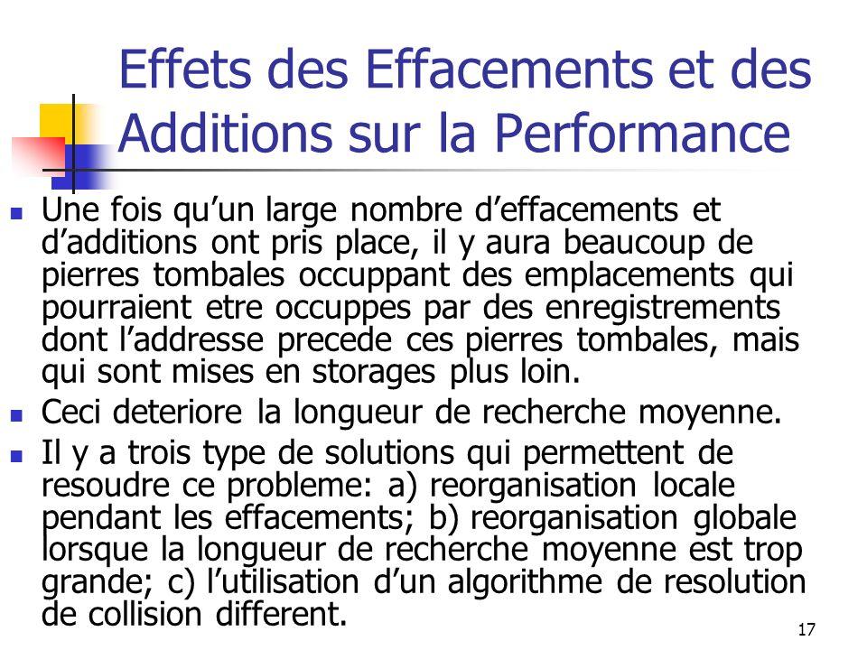 17 Effets des Effacements et des Additions sur la Performance Une fois quun large nombre deffacements et dadditions ont pris place, il y aura beaucoup