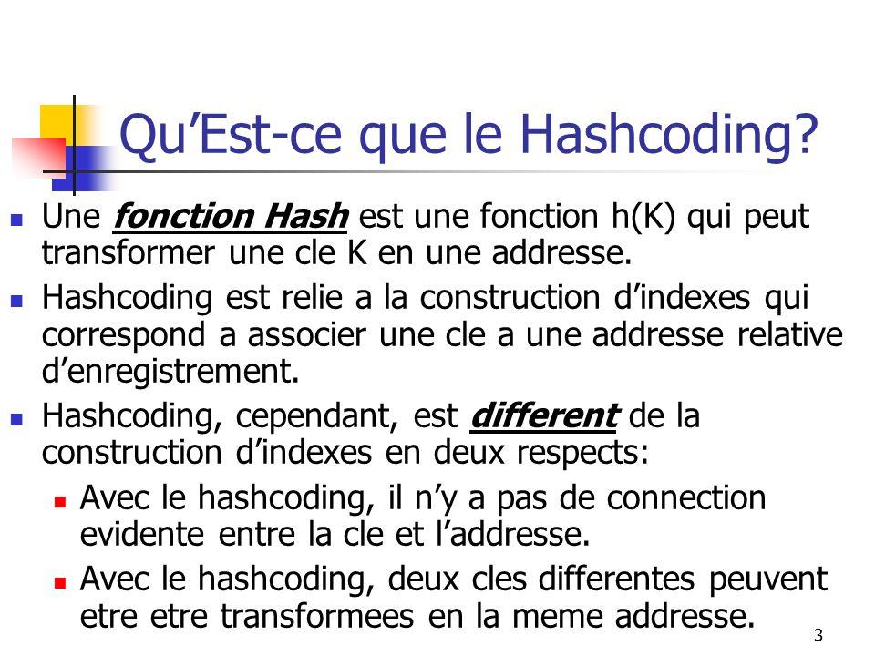 3 QuEst-ce que le Hashcoding? Une fonction Hash est une fonction h(K) qui peut transformer une cle K en une addresse. Hashcoding est relie a la constr