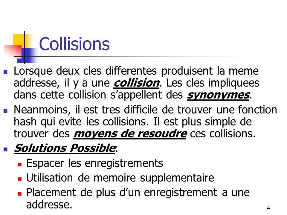 4 Collisions Lorsque deux cles differentes produisent la meme addresse, il y a une collision. Les cles impliquees dans cette collision sappellent des
