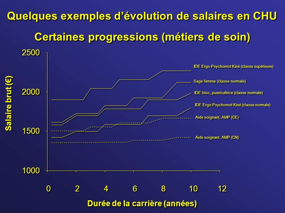 Quelques exemples dévolution de salaires en CHU 1000 1500 2000 2500 0 0 2 2 4 4 6 6 8 8 10 12 Durée de la carrière (années) Salaire brut () IDE Ergo P