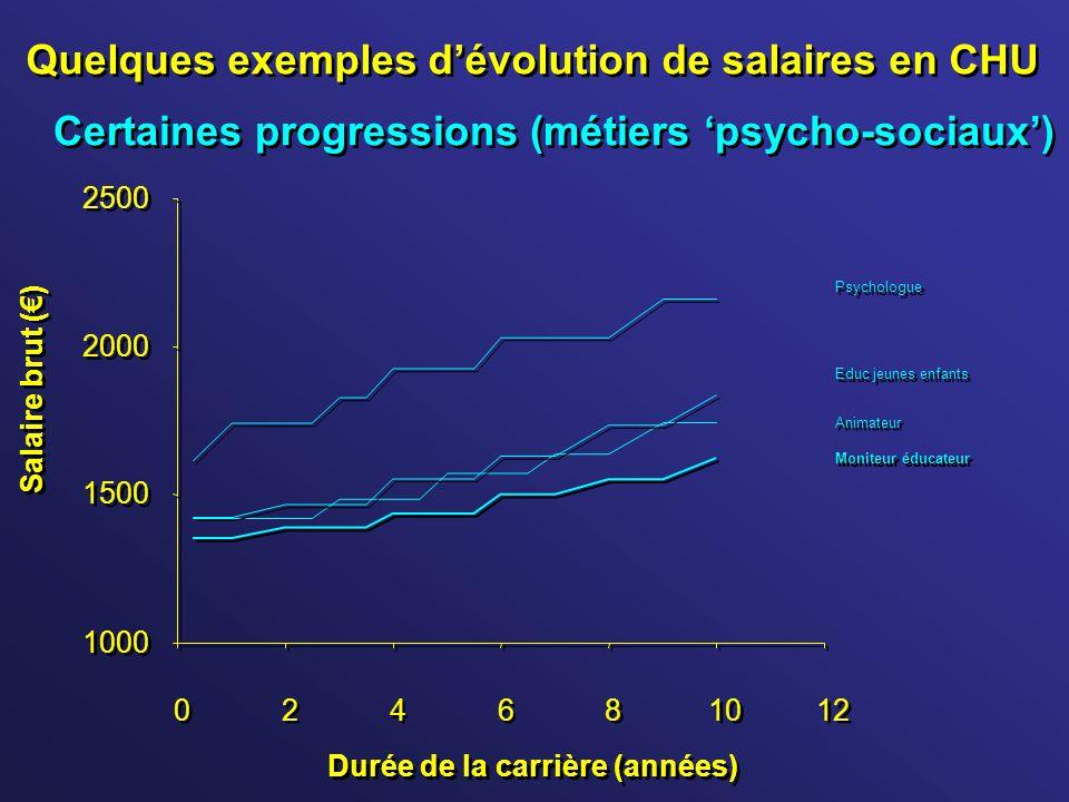 Quelques exemples dévolution de salaires en CHU 1000 1500 2000 2500 0 0 2 2 4 4 6 6 8 8 10 12 Durée de la carrière (années) Salaire brut () Moniteur é