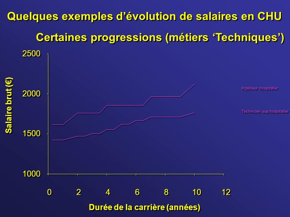 Quelques exemples dévolution de salaires en CHU 1000 1500 2000 2500 0 0 2 2 4 4 6 6 8 8 10 12 Durée de la carrière (années) Salaire brut () Technicien
