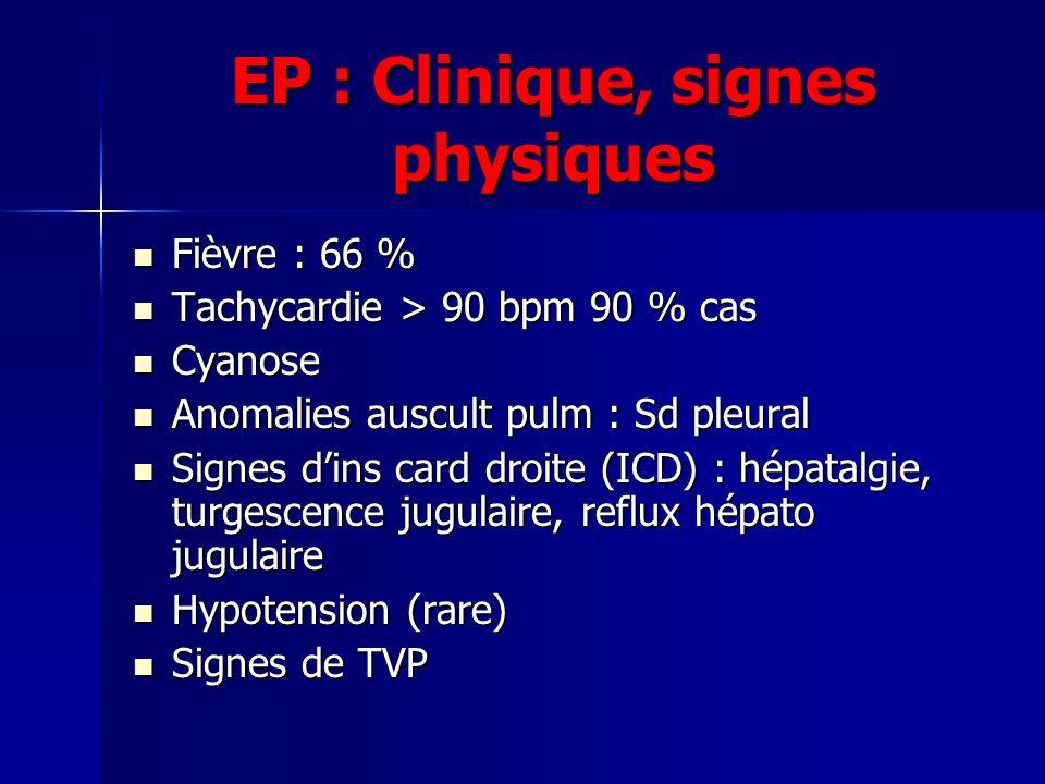 EP : Clinique, signes physiques Fièvre : 66 % Fièvre : 66 % Tachycardie > 90 bpm 90 % cas Tachycardie > 90 bpm 90 % cas Cyanose Cyanose Anomalies auscult pulm : Sd pleural Anomalies auscult pulm : Sd pleural Signes dins card droite (ICD) : hépatalgie, turgescence jugulaire, reflux hépato jugulaire Signes dins card droite (ICD) : hépatalgie, turgescence jugulaire, reflux hépato jugulaire Hypotension (rare) Hypotension (rare) Signes de TVP Signes de TVP
