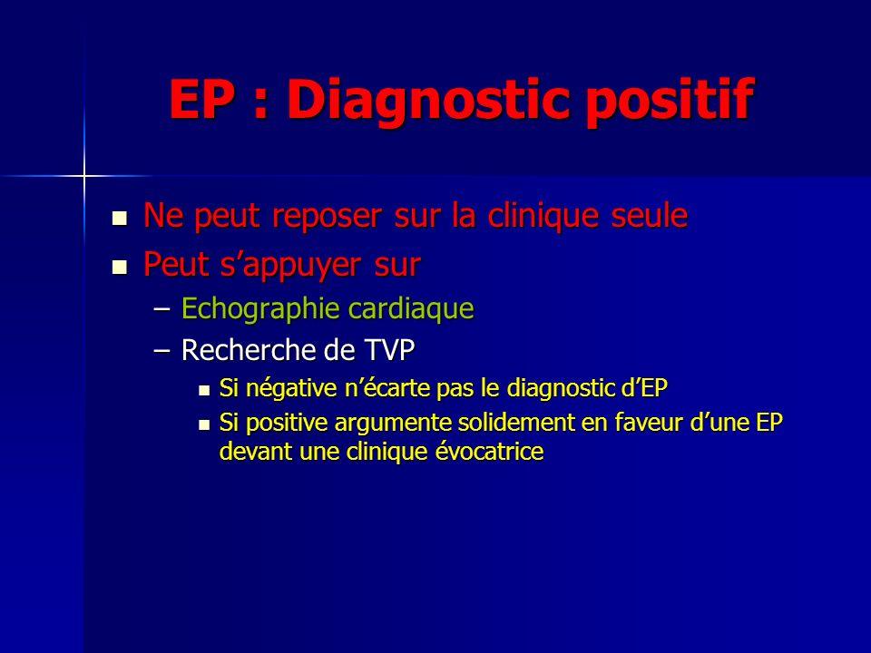 EP : Diagnostic positif Ne peut reposer sur la clinique seule Ne peut reposer sur la clinique seule Peut sappuyer sur Peut sappuyer sur –Echographie c