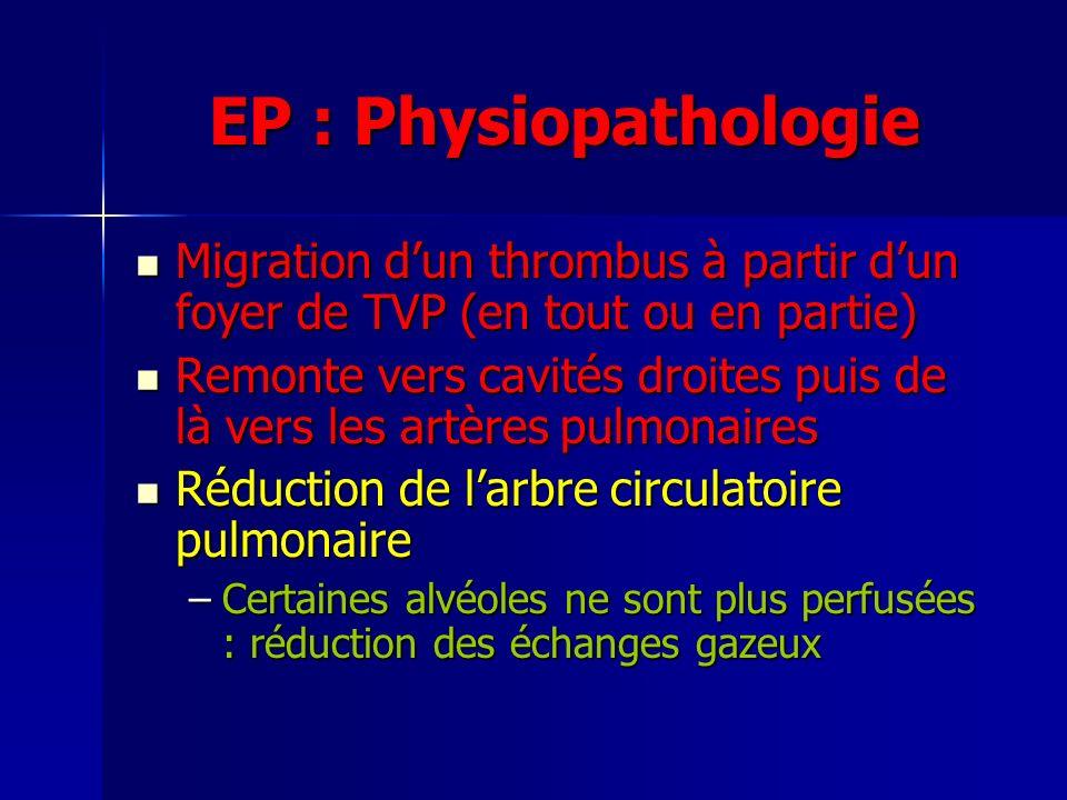 EP : Physiopathologie Migration dun thrombus à partir dun foyer de TVP (en tout ou en partie) Migration dun thrombus à partir dun foyer de TVP (en tout ou en partie) Remonte vers cavités droites puis de là vers les artères pulmonaires Remonte vers cavités droites puis de là vers les artères pulmonaires Réduction de larbre circulatoire pulmonaire Réduction de larbre circulatoire pulmonaire –Certaines alvéoles ne sont plus perfusées : réduction des échanges gazeux