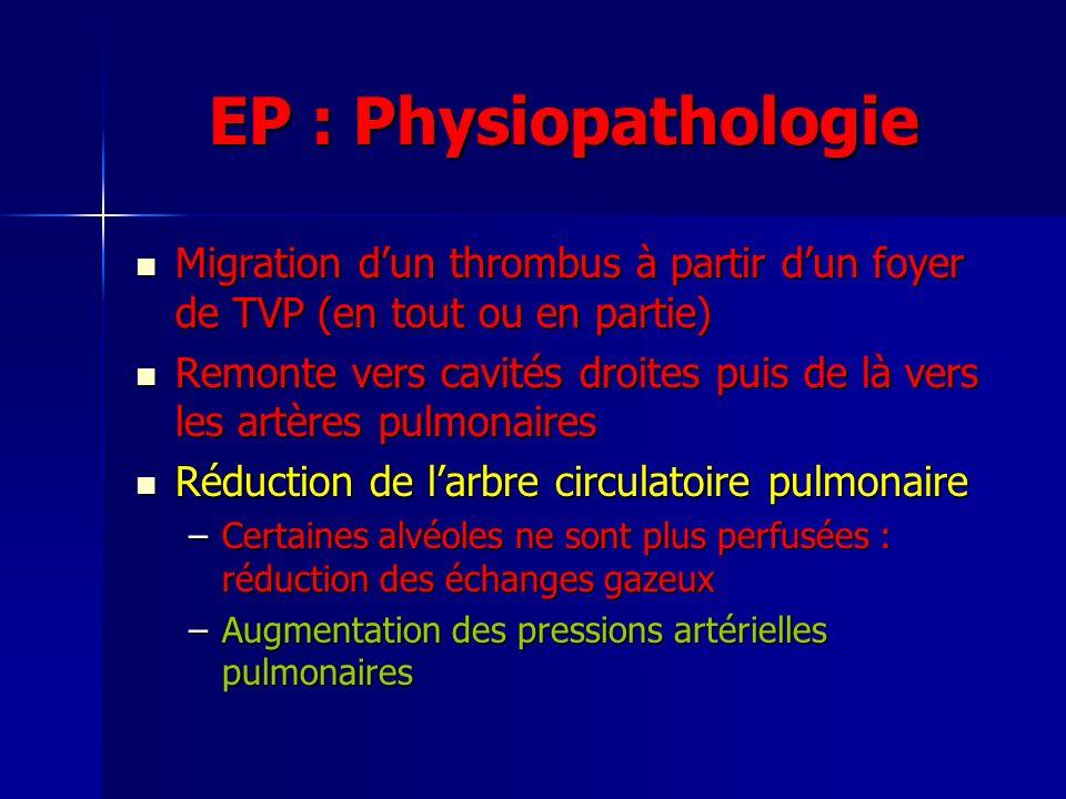 EP : Physiopathologie Migration dun thrombus à partir dun foyer de TVP (en tout ou en partie) Migration dun thrombus à partir dun foyer de TVP (en tout ou en partie) Remonte vers cavités droites puis de là vers les artères pulmonaires Remonte vers cavités droites puis de là vers les artères pulmonaires Réduction de larbre circulatoire pulmonaire Réduction de larbre circulatoire pulmonaire –Certaines alvéoles ne sont plus perfusées : réduction des échanges gazeux –Augmentation des pressions artérielles pulmonaires