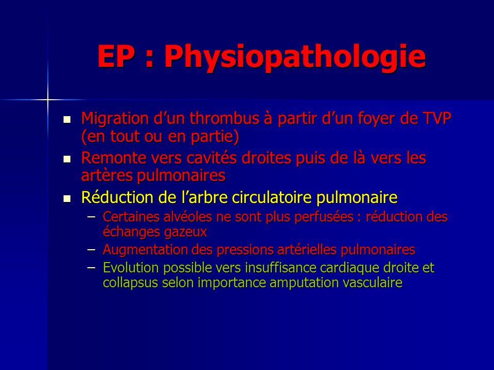 EP : Physiopathologie Migration dun thrombus à partir dun foyer de TVP (en tout ou en partie) Migration dun thrombus à partir dun foyer de TVP (en tout ou en partie) Remonte vers cavités droites puis de là vers les artères pulmonaires Remonte vers cavités droites puis de là vers les artères pulmonaires Réduction de larbre circulatoire pulmonaire Réduction de larbre circulatoire pulmonaire –Certaines alvéoles ne sont plus perfusées : réduction des échanges gazeux –Augmentation des pressions artérielles pulmonaires –Evolution possible vers insuffisance cardiaque droite et collapsus selon importance amputation vasculaire
