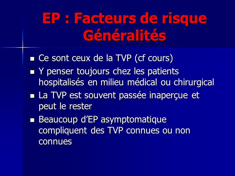 EP : Facteurs de risque Généralités Ce sont ceux de la TVP (cf cours) Ce sont ceux de la TVP (cf cours) Y penser toujours chez les patients hospitalisés en milieu médical ou chirurgical Y penser toujours chez les patients hospitalisés en milieu médical ou chirurgical La TVP est souvent passée inaperçue et peut le rester La TVP est souvent passée inaperçue et peut le rester Beaucoup dEP asymptomatique compliquent des TVP connues ou non connues Beaucoup dEP asymptomatique compliquent des TVP connues ou non connues