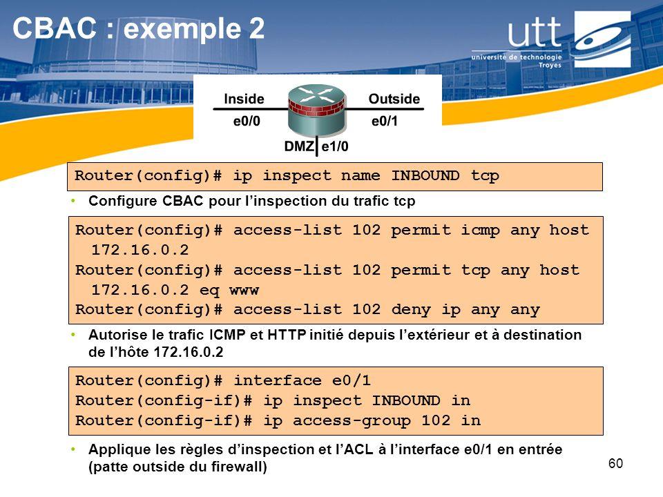 RE1660 Applique les règles dinspection et lACL à linterface e0/1 en entrée (patte outside du firewall) Autorise le trafic ICMP et HTTP initié depuis l