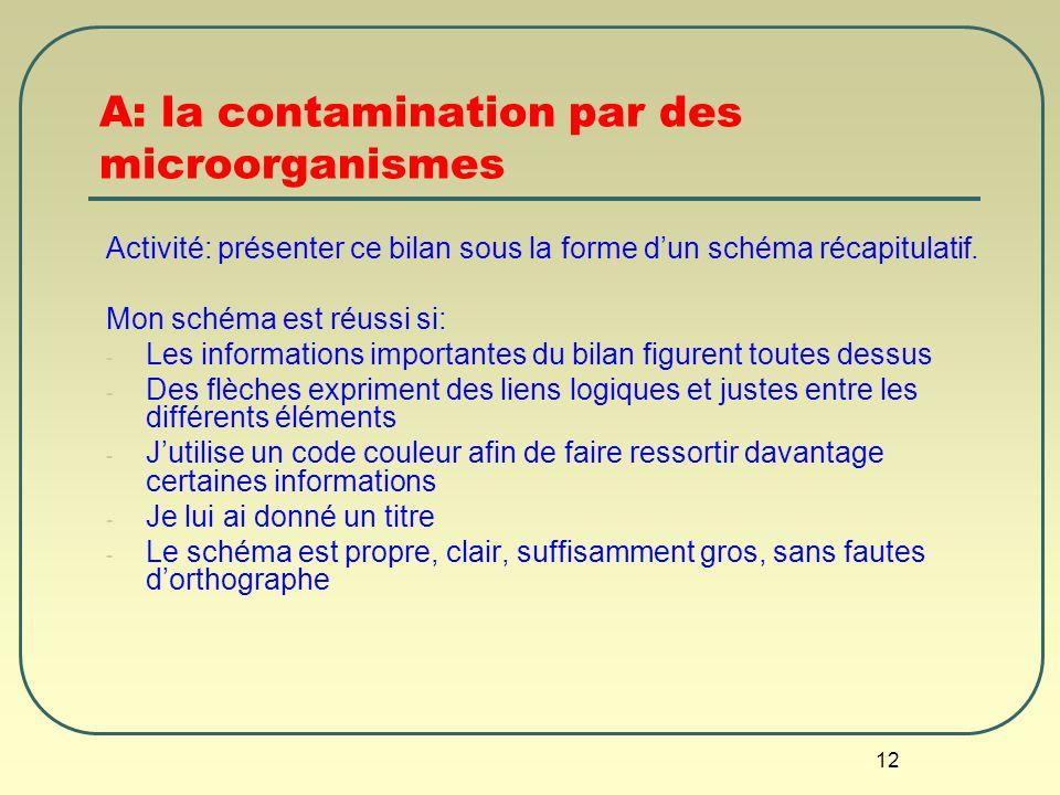12 A: la contamination par des microorganismes Activité: présenter ce bilan sous la forme dun schéma récapitulatif. Mon schéma est réussi si: - Les in