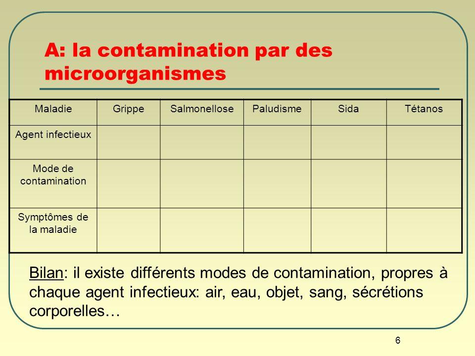 6 A: la contamination par des microorganismes MaladieGrippeSalmonellosePaludismeSidaTétanos Agent infectieux Mode de contamination Symptômes de la mal