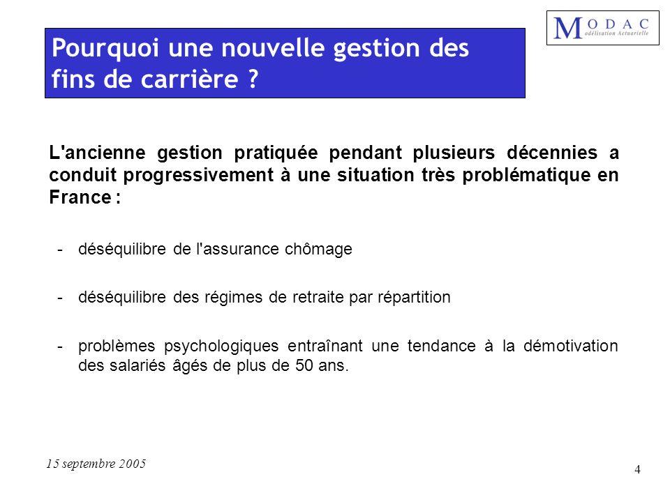 15 septembre 2005 4 L'ancienne gestion pratiquée pendant plusieurs décennies a conduit progressivement à une situation très problématique en France :