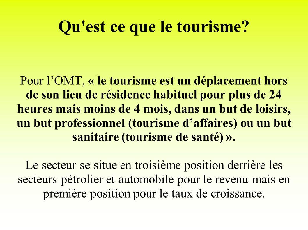 Qu'est ce que le tourisme? Pour lOMT, « le tourisme est un déplacement hors de son lieu de résidence habituel pour plus de 24 heures mais moins de 4 m