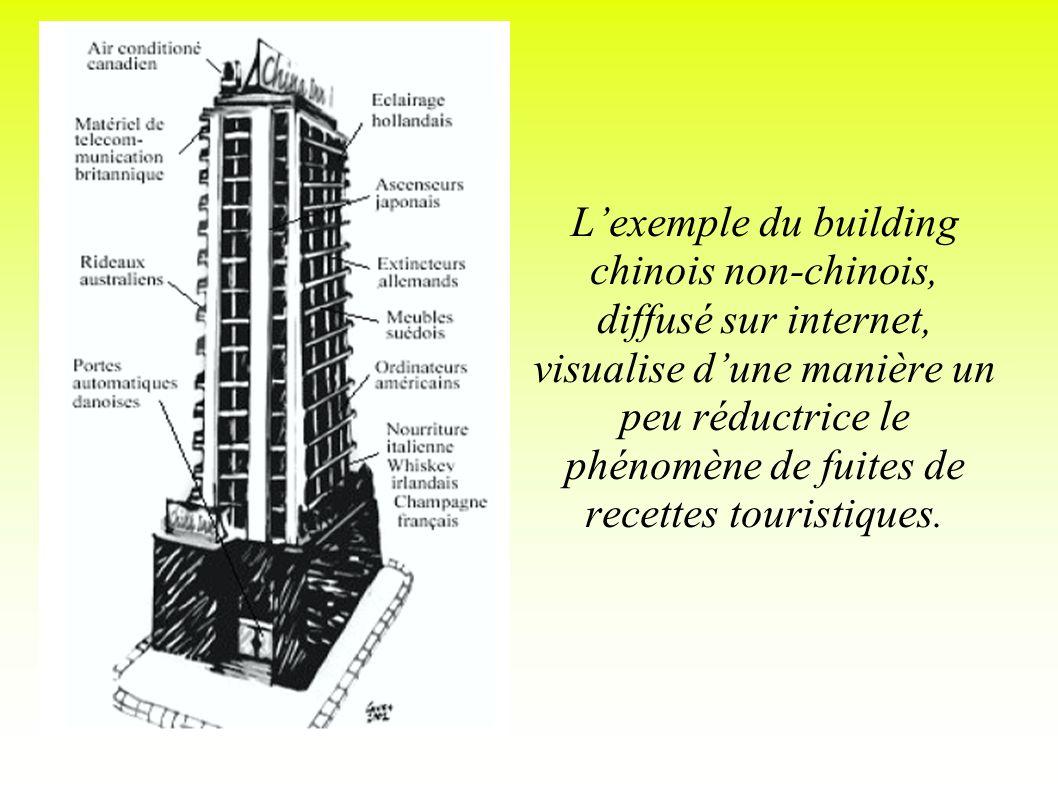 Lexemple du building chinois non-chinois, diffusé sur internet, visualise dune manière un peu réductrice le phénomène de fuites de recettes touristiqu