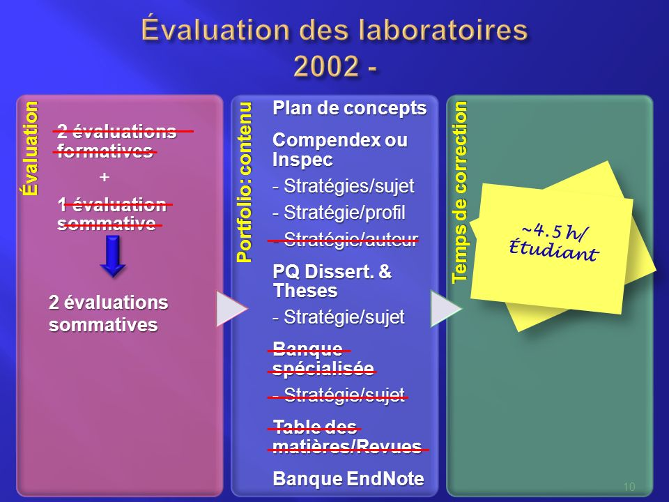 10 évaluations formatives 2 évaluations formatives + 1 évaluation sommative Portfolio: contenu Plan de concepts Compendex ou Inspec - Stratégies/sujet - Stratégie/profil - Stratégie/auteur PQ Dissert.