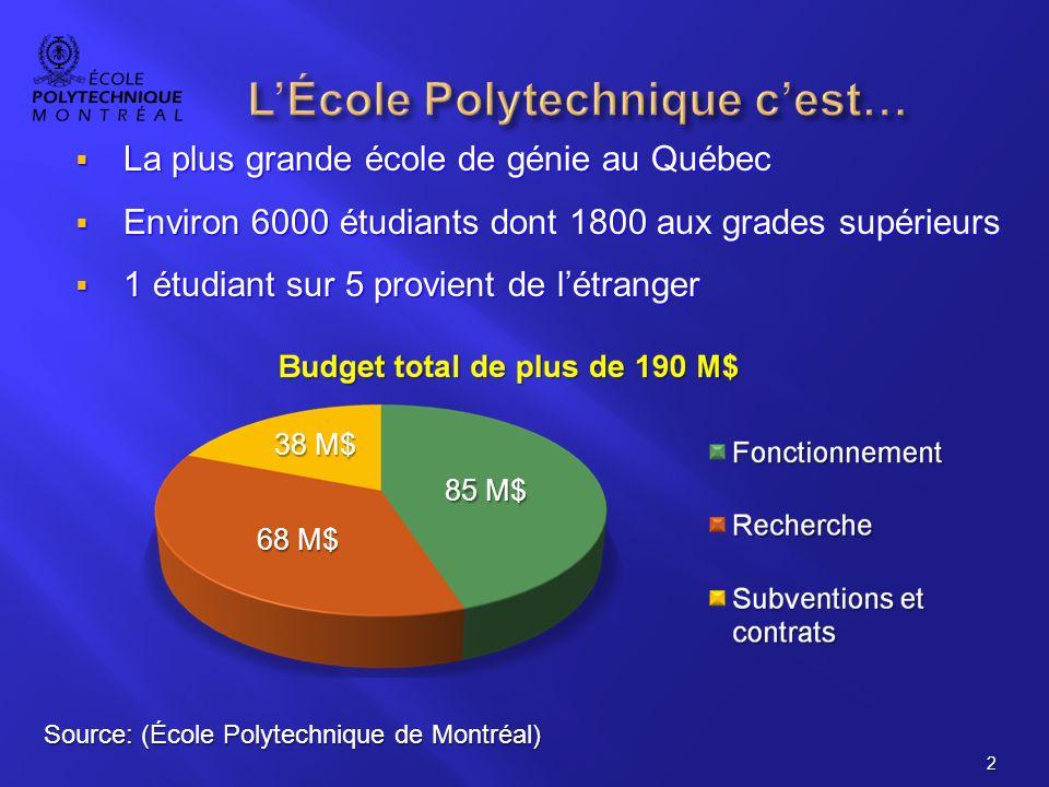 La plus grande école de génie au Québec La plus grande école de génie au Québec Environ 6000 étudiants dont 1800 aux grades supérieurs Environ 6000 étudiants dont 1800 aux grades supérieurs 1 étudiant sur 5 provient de létranger 1 étudiant sur 5 provient de létranger 2 Source: (École Polytechnique de Montréal) 68 M$ 38 M$ 85 M$