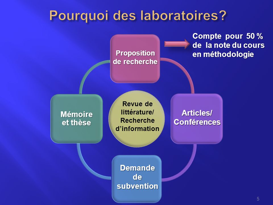 5 Mémoire et thèse Proposition de recherche Articles/Conférences Demande de subvention Revue de littérature/ Recherche dinformation Compte pour 50 % d