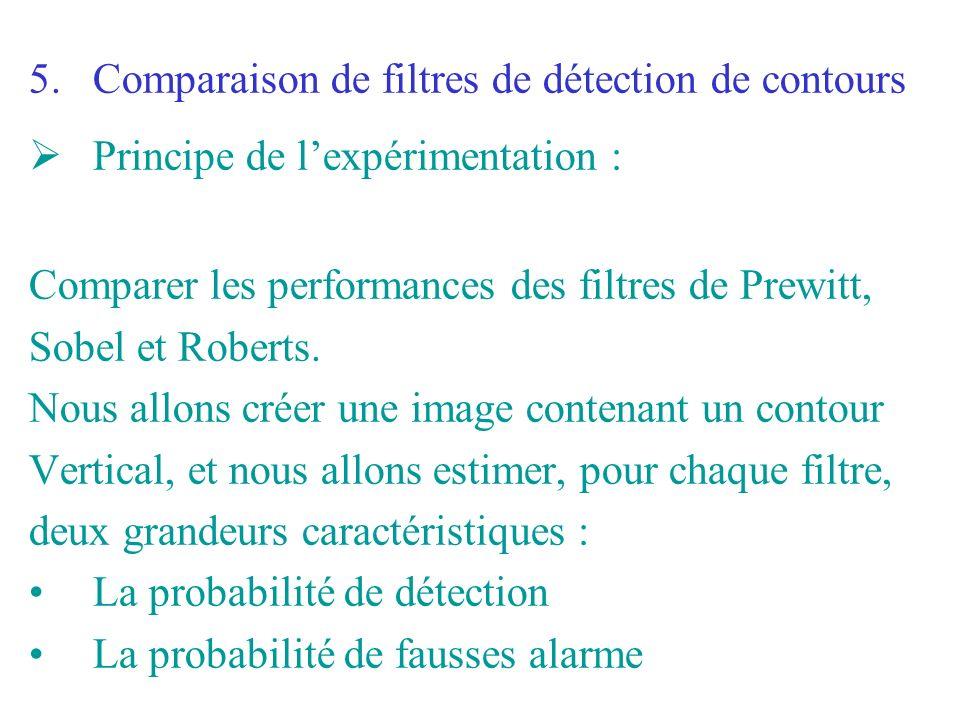 5.Comparaison de filtres de détection de contours Principe de lexpérimentation : Comparer les performances des filtres de Prewitt, Sobel et Roberts. N
