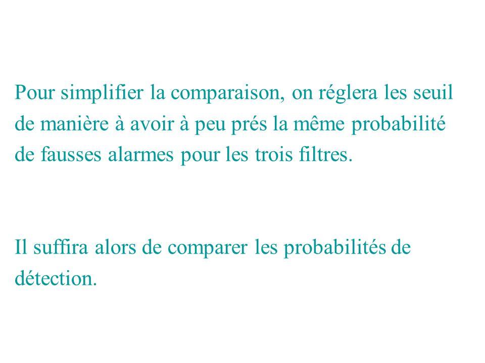 Pour simplifier la comparaison, on réglera les seuil de manière à avoir à peu prés la même probabilité de fausses alarmes pour les trois filtres. Il s