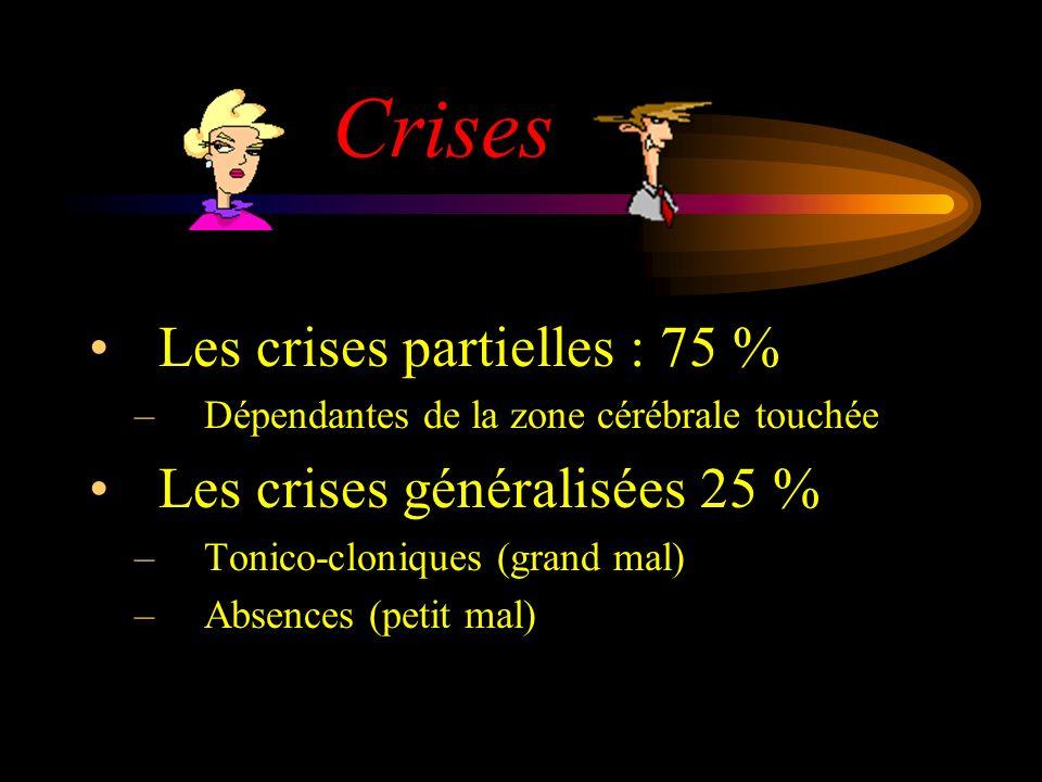 Crises Les crises partielles : 75 % –Dépendantes de la zone cérébrale touchée Les crises généralisées 25 % –Tonico-cloniques (grand mal) –Absences (pe