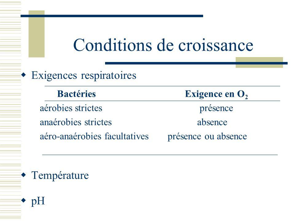 Conditions de croissance Exigences respiratoires Bactéries Exigence en O 2 aérobies strictes présence anaérobies strictes absence aéro-anaérobies facu