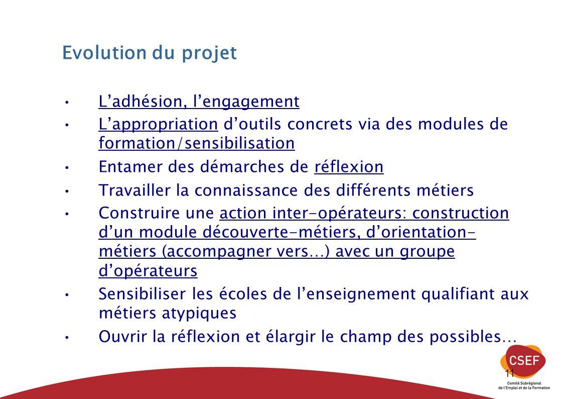 11 Evolution du projet Ladhésion, lengagement Lappropriation doutils concrets via des modules de formation/sensibilisation Entamer des démarches de ré