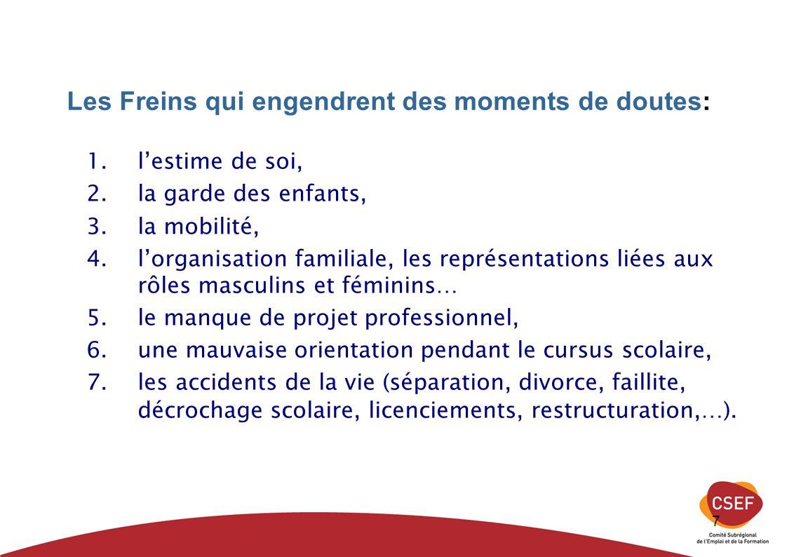 7 Les Freins qui engendrent des moments de doutes: 1.lestime de soi, 2.la garde des enfants, 3.la mobilité, 4.lorganisation familiale, les représentat