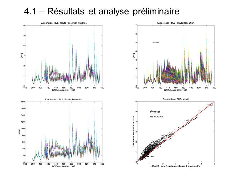 4.1 – Résultats et analyse préliminaire