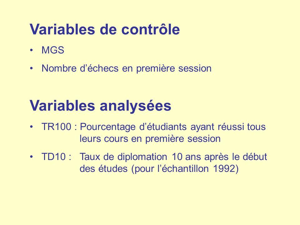 Variables de contrôle MGS Nombre déchecs en première session Variables analysées TR100 : Pourcentage détudiants ayant réussi tous leurs cours en premi