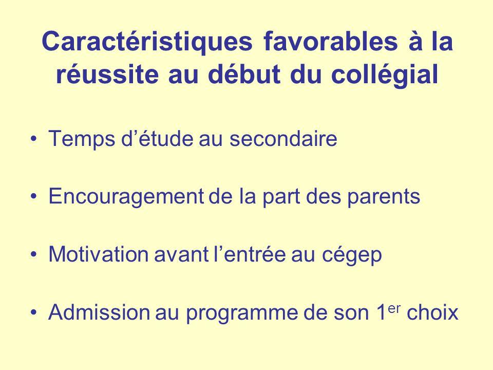 Caractéristiques favorables à la réussite au début du collégial Temps détude au secondaire Encouragement de la part des parents Motivation avant lentr