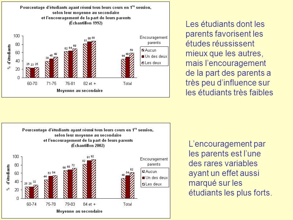 Les étudiants dont les parents favorisent les études réussissent mieux que les autres, mais lencouragement de la part des parents a très peu dinfluenc