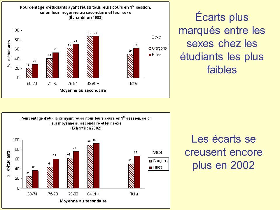 Écarts plus marqués entre les sexes chez les étudiants les plus faibles Les écarts se creusent encore plus en 2002