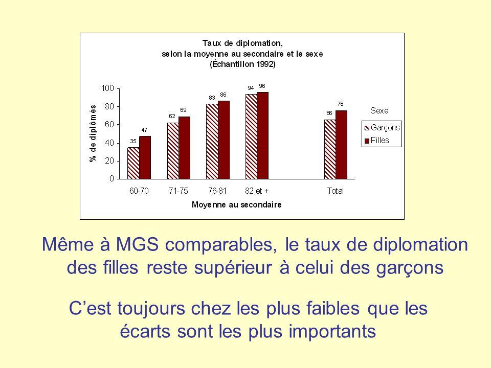 Cest toujours chez les plus faibles que les écarts sont les plus importants Même à MGS comparables, le taux de diplomation des filles reste supérieur