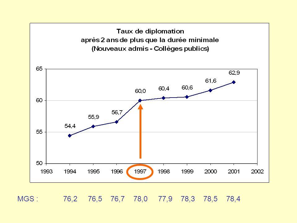 Cohorte 2002 Nouveaux admis (population A) Ensemble des collèges publics 37897 étudiants avec MGS Secteurs préuniversitaire et technique