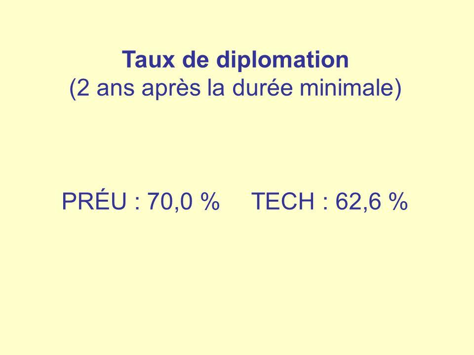 Taux de diplomation (2 ans après la durée minimale) PRÉU : 70,0 % TECH : 62,6 %