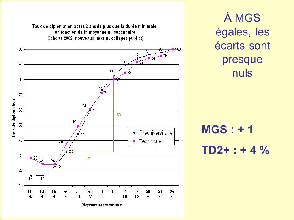 À MGS égales, les écarts sont presque nuls 12 50 MGS : + 1 TD2+ : + 4 %