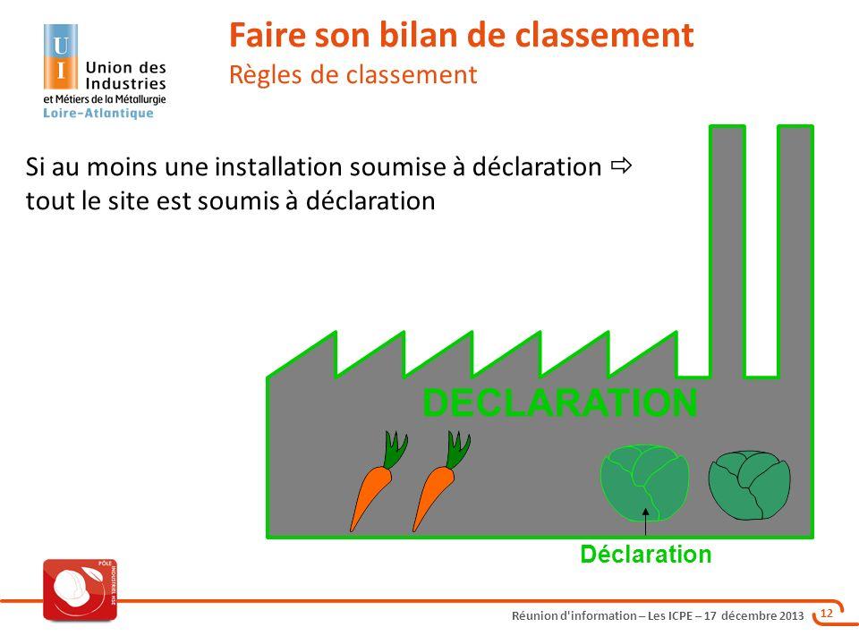 Réunion d'information – Les ICPE – 17 décembre 2013 12 Si au moins une installation soumise à déclaration tout le site est soumis à déclaration Faire
