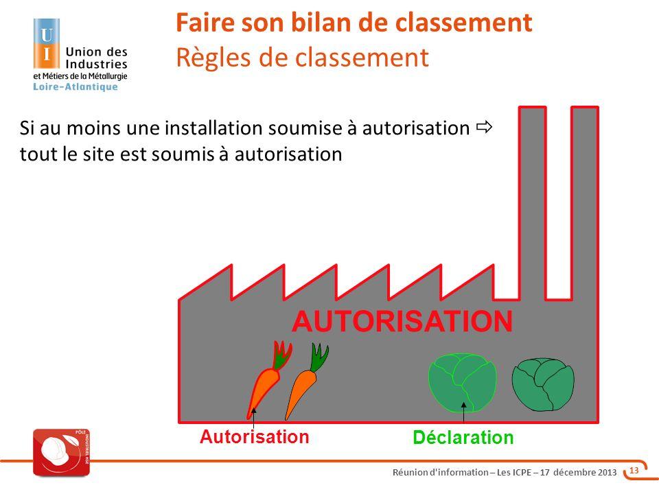 Réunion d'information – Les ICPE – 17 décembre 2013 13 Si au moins une installation soumise à autorisation tout le site est soumis à autorisation Fair
