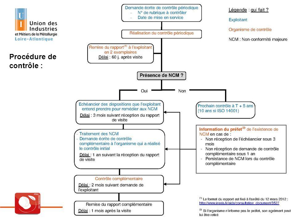 Réunion d'information – Les ICPE – 17 décembre 2013 22 Les obligations par régimes Les ICPE soumises à déclaration avec contrôle Procédure de contrôle