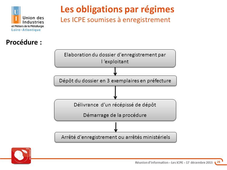 Réunion d'information – Les ICPE – 17 décembre 2013 28 Les obligations par régimes Les ICPE soumises à enregistrement Procédure : Elaboration du dossi